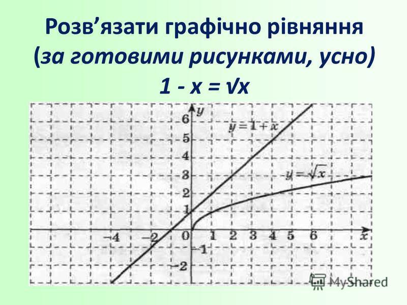 Розвязати графічно рівняння (за готовими рисунками, усно) 1 - х = х