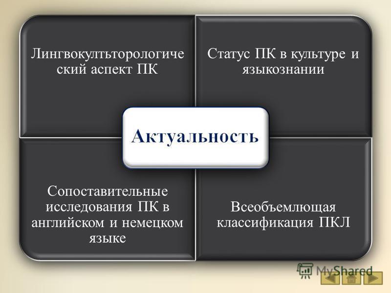 Лингвокултьторологиче ский аспект ПК Статус ПК в культуре и языкознании Сопоставительные исследования ПК в английском и немецком языке Всеобъемлющая классификация ПКЛ