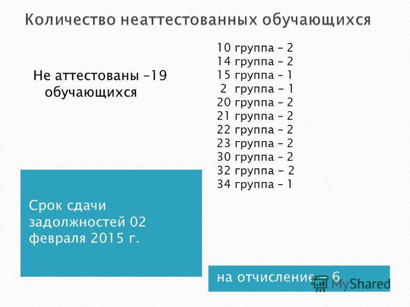 Срок сдачи задолженностей 02 февраля 2015 г. Не аттестованы –19 обучающихся на отчисление - 6 10 группа – 2 14 группа – 2 15 группа – 1 2 группа - 1 20 группа – 2 21 группа – 2 22 группа – 2 23 группа – 2 30 группа – 2 32 группа - 2 34 группа – 1