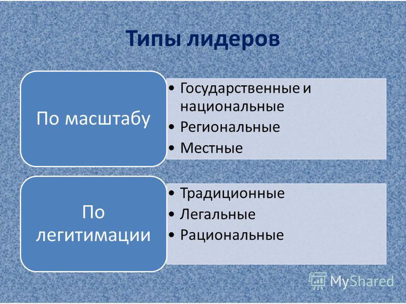 Типы лидеров Государственные и национальные Региональные Местные По масштабу Традиционные Легальные Рациональные По легитимации