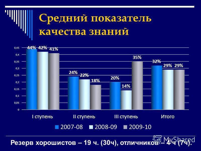 Средний показатель качества знаний Резерв хорошистов – 19 ч. (30 ч), отличников – 4 ч (7 ч).