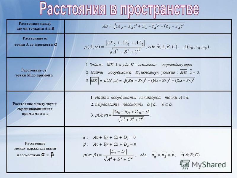 Расстояние между двумя точками А и В Расстояние от точки А до плоскости α Расстояние от точки M до прямой а Расстояние между двумя скрещивающимися прямыми а и в Расстояние между параллельными плоскостями α и β