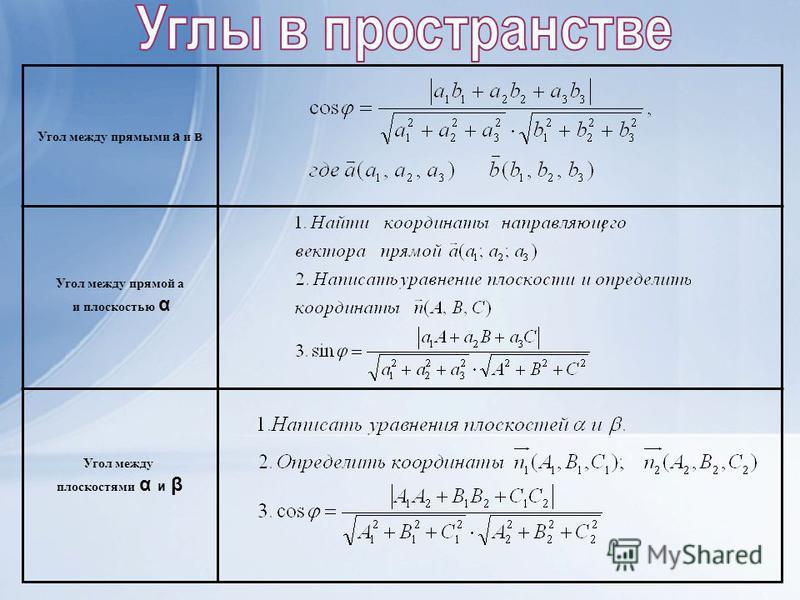 Угол между прямыми а и в Угол между прямой а и плоскостью α Угол между плоскостями α и β