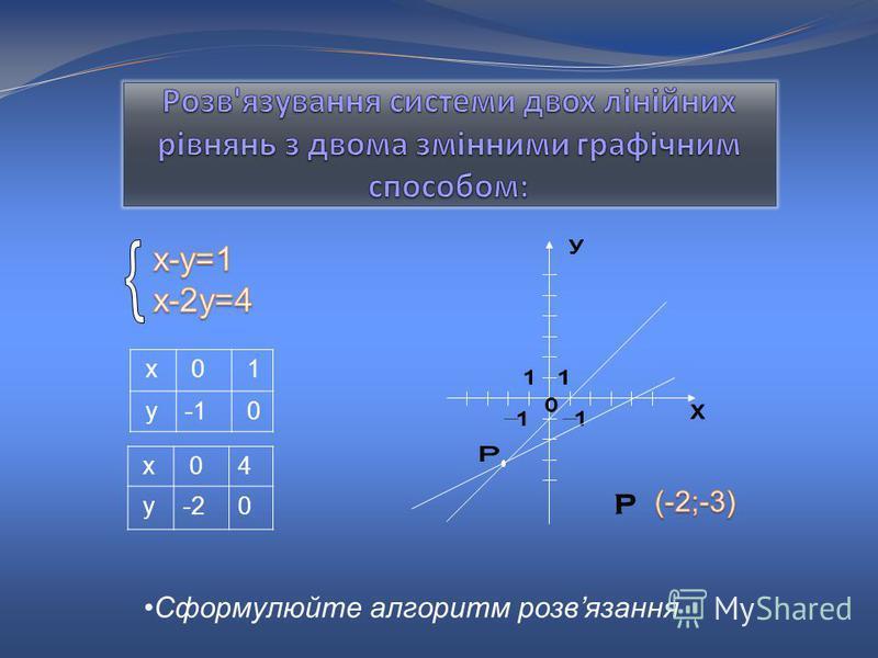 х 0 1 у 0 х 04 у-20 P Сформулюйте алгоритм розвязання