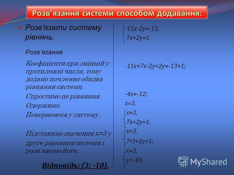Розвязати систему рівнянь. Відповідь: (3; -10). - 11х-2у=-13, 7х+2у=1. -11х+7х-2у+2у=-13+1; -4х=-12; х=3. х=3, 7х+2у=1. х=3, 7 3+2у=1; х=3, у=-10. Розвязання Коефіцієнти при змінній у протилежні числа, тому додамо почленно обидва рівняння системи. Сп