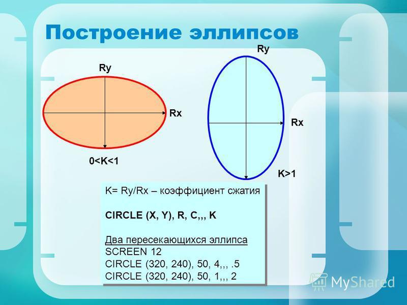 X= 640 Y=480 (0,0) X= 640 Y=480 (0,0) Задание для самостоятельной работы