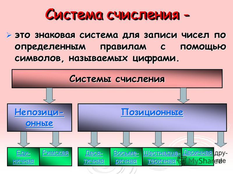 Фрагмент урока по теме: «Кодирование числовой информации»