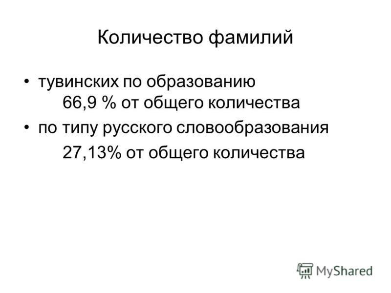 Количество фамилий тувинских по образованию 66,9 % от общего количества по типу русского словообразования 27,13% от общего количества