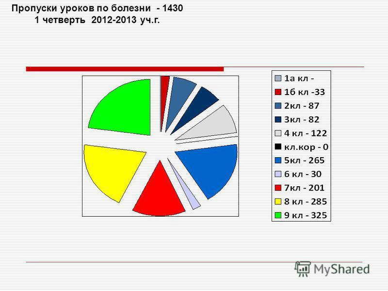 Пропуски уроков по болезниииииииии - 1430 1 четверть 2012-2013 уч.г.