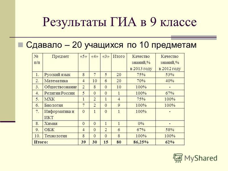 Результаты ГИА в 9 классе Сдавало – 20 учащихся по 10 предметам п/п Предмет«5»«4»«3»Итого Качество знаний,% в 2013 году Качество знаний,% в 2012 году 1. Русский язык 8752075%53% 2.Математика 41062070%40% 3.Обществознание 28010100%- 4. Религии России