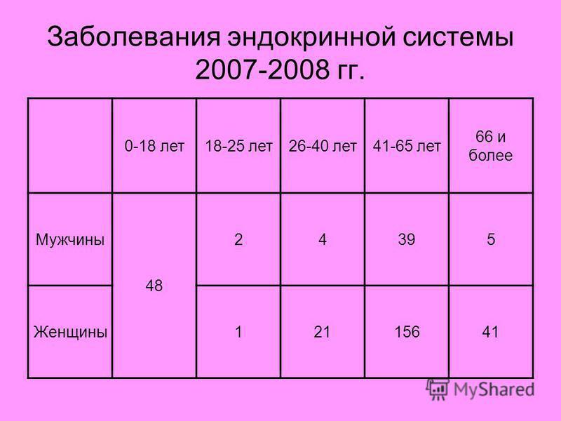 Заболевания эндокринной системы 2007-2008 гг. 0-18 лет 18-25 лет 26-40 лет 41-65 лет 66 и более Мужчины 48 24395 Женщины 12115641