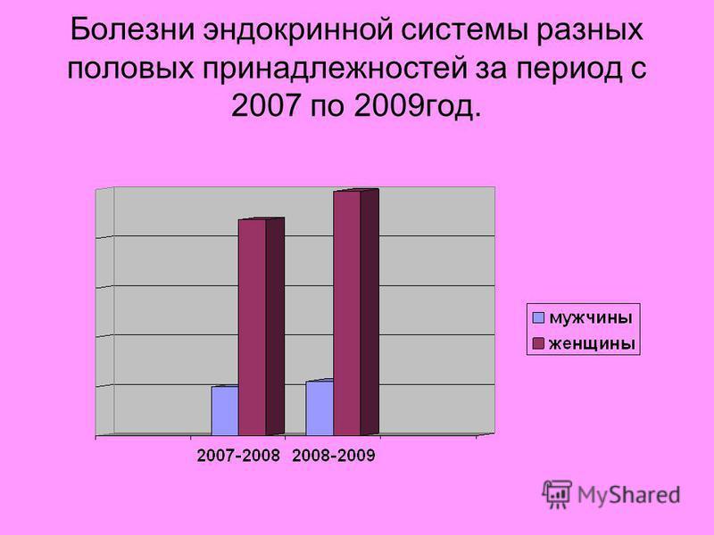 Болезни эндокринной системы разных половых принадлежностей за период с 2007 по 2009 год.