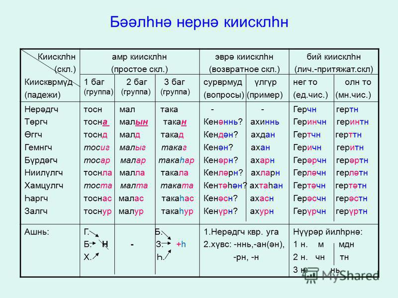 Бәәлһнә неонә киисклен Киисклен (скл.) Киисквнмүд (падежи) амр киисклен (простое скл.) 1 баг 2 баг 3 баг (группа) (группа) (группа) эврә киисклен (возвратное скл.) сурврмуж үлгүр (вопросы) (пример) бой киисклен (лич.-притяжат.скл) нег то ол н то (ед.