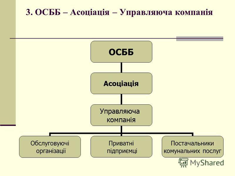 3. ОСББ – Асоціація – Управляюча компанія ОСББ Асоціація Управляюча компанія Обслуговуючі організації Приватні підприємці Постачальники комунальних послуг