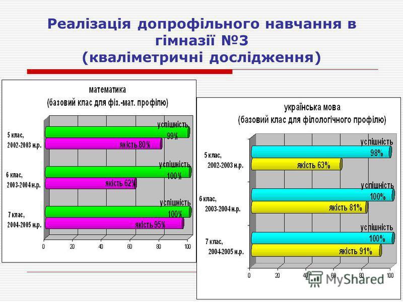 Реалізація допрофільного навчання в гімназії 3 (кваліметричні дослідження)
