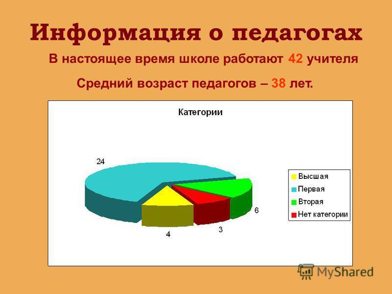 Информация о педагогах Средний возраст педагогов – 38 лет. В настоящее время школе работают 42 учителя