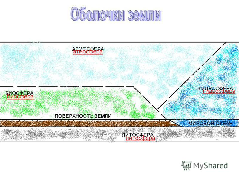 атмосфера биосфера литосфера гидросфера