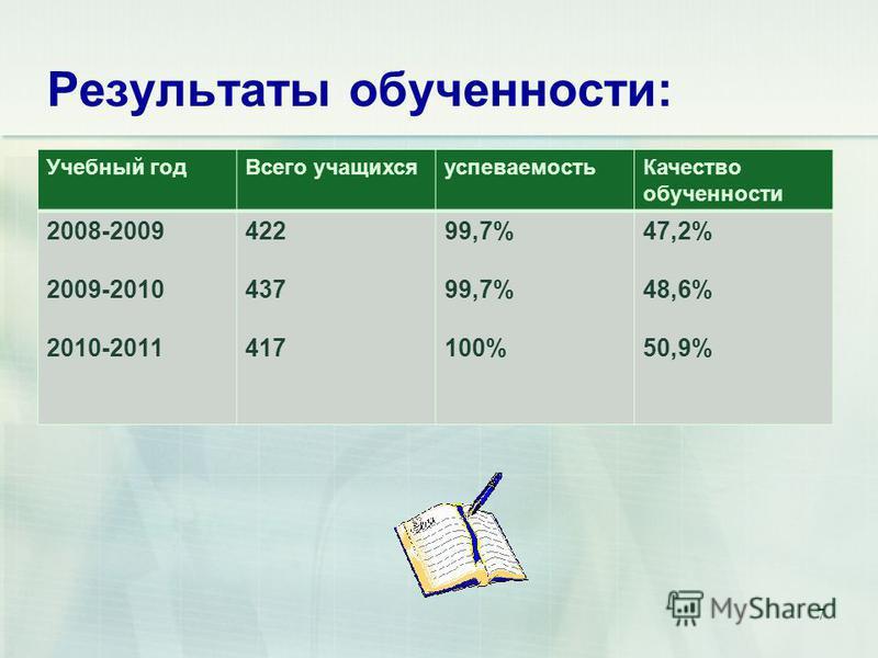 Результаты обученности: Учебный год Всего учащихся успеваемость Качество обученности 2008-2009 2009-2010 2010-2011 422 437 417 99,7% 100% 47,2% 48,6% 50,9% 7