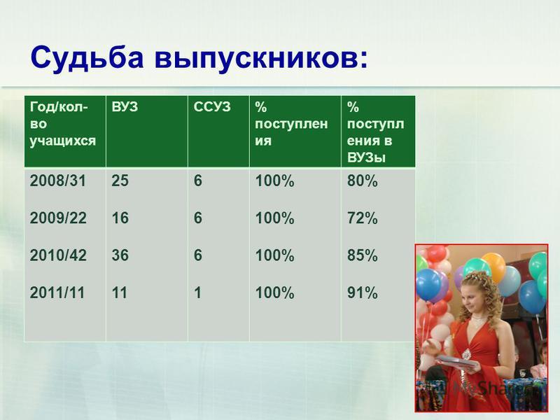 Судьба выпускников: Год/кол- во учащихся ВУЗССУЗ% поступления % поступления в ВУЗы 2008/31 2009/22 2010/42 2011/11 25 16 36 11 66616661 100% 80% 72% 85% 91% 8