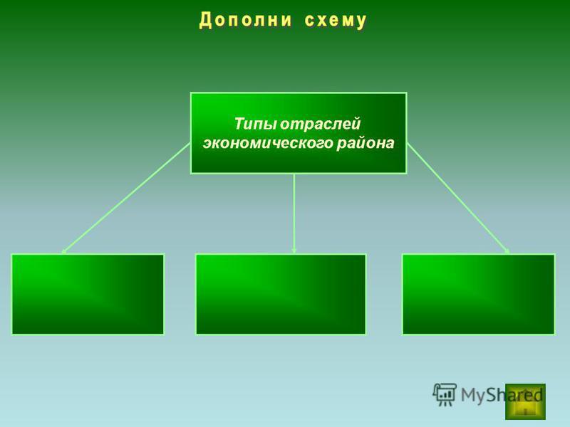 Типы отраслей экономического района