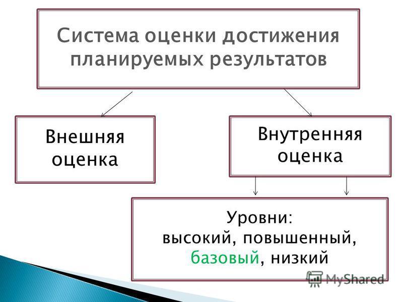 Система оценки достижения планируемых результатов Внешняя оценка Внутренняя оценка Уровни: высокий, повышенный, базовый, низкий