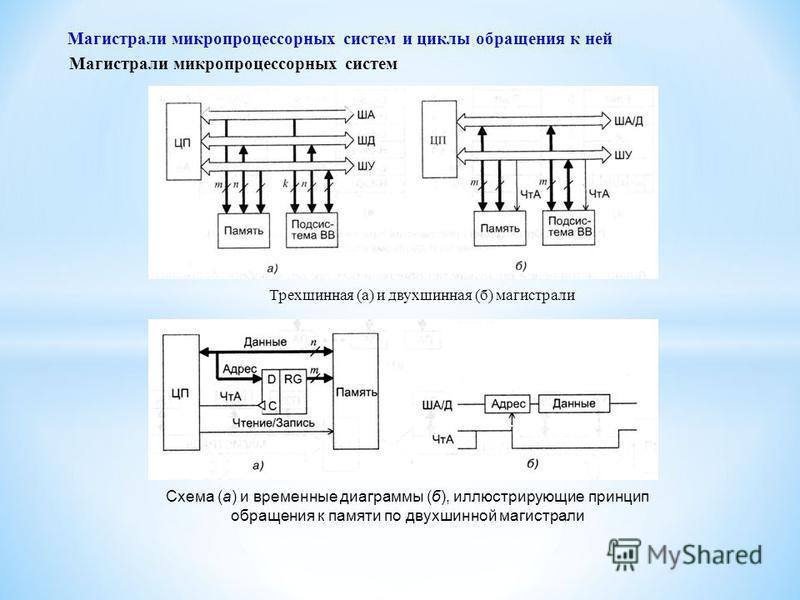 Схема (а) и временные диаграммы (б), иллюстрирующие принцип обращения к памяти по двухшинной магистрали Магистрали микропроцессорных систем и циклы обращения к ней Магистрали микропроцессорных систем Трехшинная (а) и двухшинная (б) магистрали