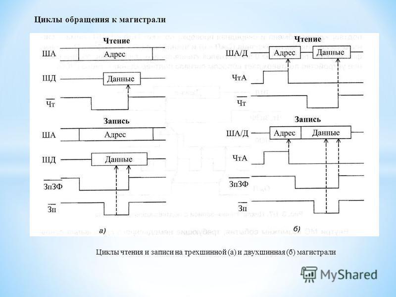 Циклы обращения к магистрали Циклы чтения и записи на трех шинной (а) и двухшинная (б) магистрали
