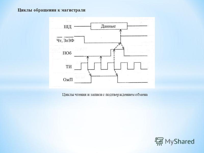 Циклы обращения к магистрали Циклы чтения и записи с подтверждением обмена