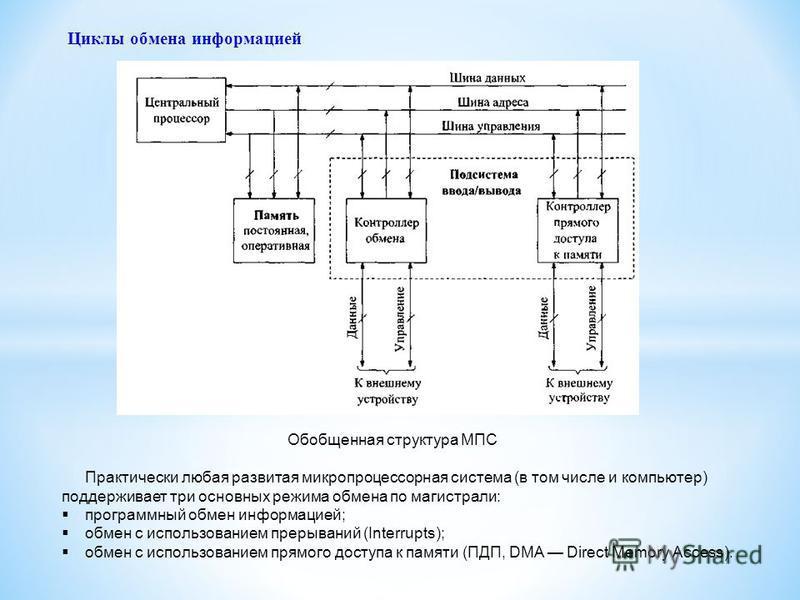 Практически любая развитая микропроцессорная система (в том числе и компьютер) поддерживает три основных режима обмена по магистрали: программный обмен информацией; обмен с использованием прерываний (Interrupts); обмен с использованием прямого доступ