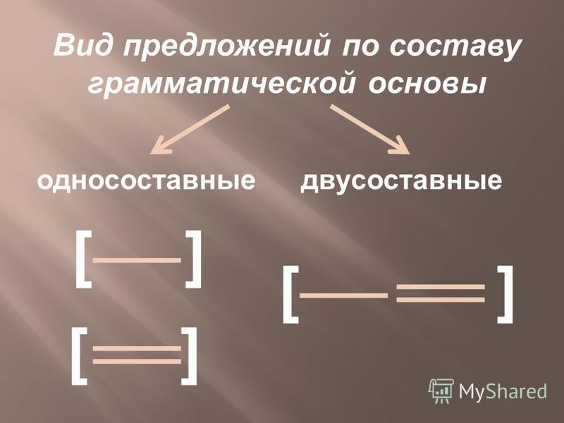 Вид предложений по составу грамматической основы односоставные двусоставные [][] [][] [ ]