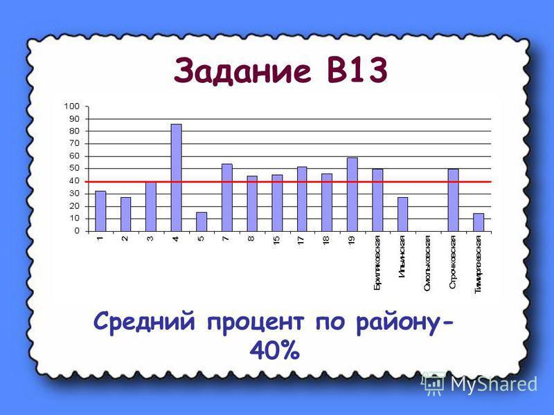 Задание В13 Средний процент по району- 40%