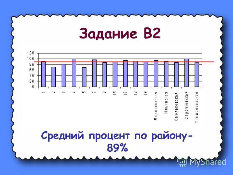 Задание В2 Средний процент по району- 89%