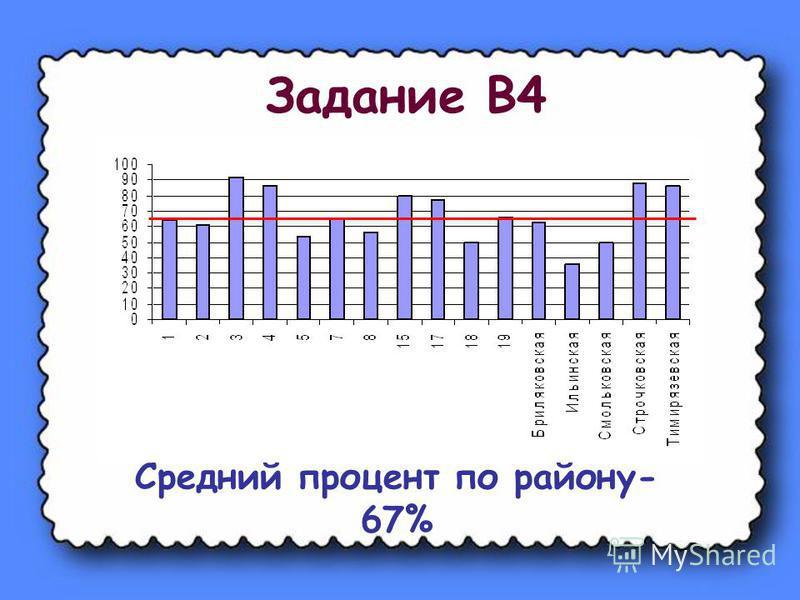 Задание В4 Средний процент по району- 67%