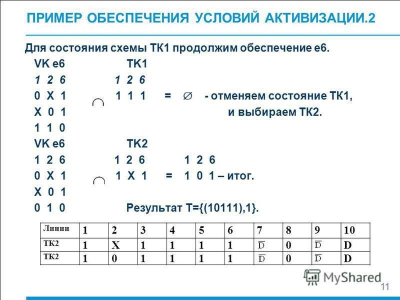 ПРИМЕР ОБЕСПЕЧЕНИЯ УСЛОВИЙ АКТИВИЗАЦИИ.2 Для состояния схемы ТК1 продолжим обеспечение е 6. VK e6 TK1 1 2 6 0 X 1 1 1 1 = - отменяем состояние ТК1, X 0 1 и выбираем ТК2. 1 1 0 VK e6 TK2 1 2 6 1 2 6 1 2 6 0 X 1 1 Х 1 = 1 0 1 – итог. X 0 1 0 1 0 Резуль