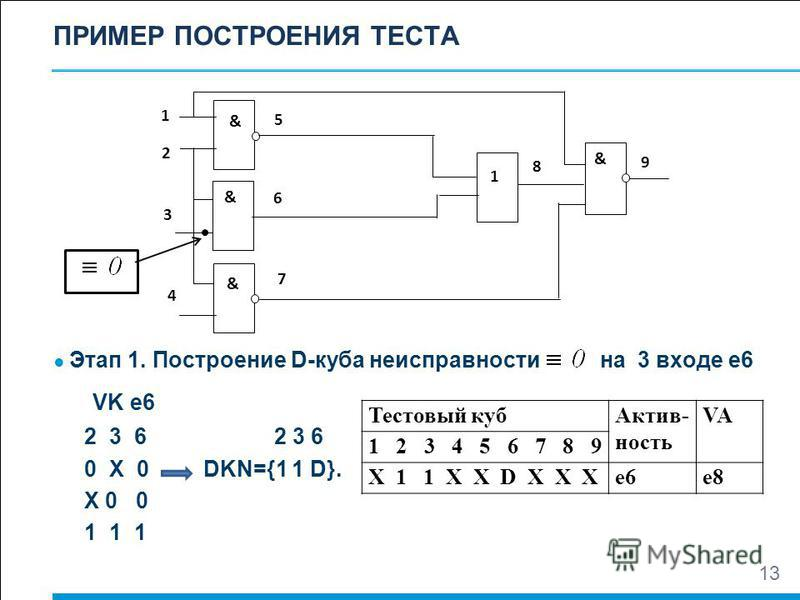 ПРИМЕР ПОСТРОЕНИЯ ТЕСТА Этап 1. Построение D-куба неисправности на 3 входе е 6 VK e6 2 3 6 0 X 0 DKN={1 1 D}. X 0 0 1 1 1 13 1 5 2 3 7 6 8 9 4 1 & & & & Тестовый куб Актив- ность VA 1 2 3 4 5 6 7 8 9 Х 1 1 Х Х D Х Х Хe6e6e8e8
