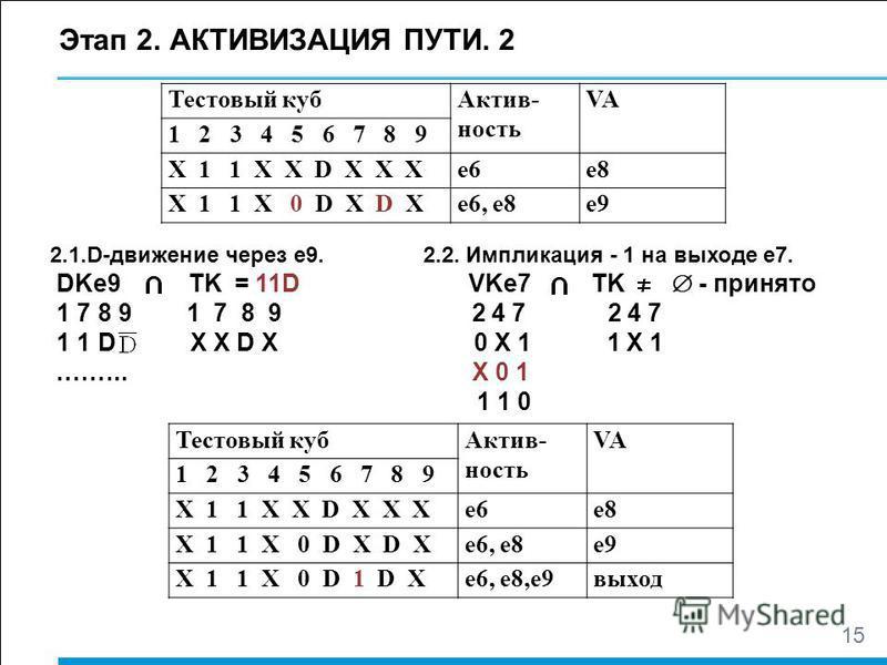 Этап 2. АКТИВИЗАЦИЯ ПУТИ. 2 Тестовый куб Актив- ность VA 1 2 3 4 5 6 7 8 9 Х 1 1 Х Х D Х Х Хe6e6e8e8 Х 1 1 Х 0 D Х D Хe6, e8e9 15 2.1.D-движение через е 9. 2.2. Импликация - 1 на выходе е 7. DKe9 TK = 11D VKe7 TK - принято 1 7 8 9 1 7 8 9 2 4 7 2 4 7