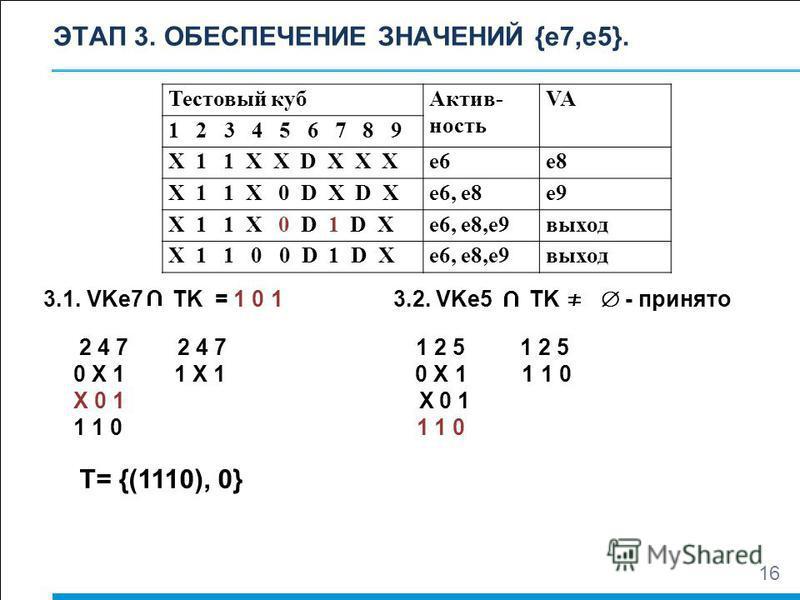 ЭТАП 3. ОБЕСПЕЧЕНИЕ ЗНАЧЕНИЙ {e7,e5}. Тестовый куб Актив- ность VA 1 2 3 4 5 6 7 8 9 Х 1 1 Х Х D Х Х Хe6e6e8e8 Х 1 1 Х 0 D Х D Хe6, e8e9 Х 1 1 Х 0 D 1 D Хe6, e8,е 9 выход Х 1 1 0 0 D 1 D Хe6, e8,е 9 выход 16 3.1. VKe7 TK = 1 0 1 3.2. VKe5 TK - принят
