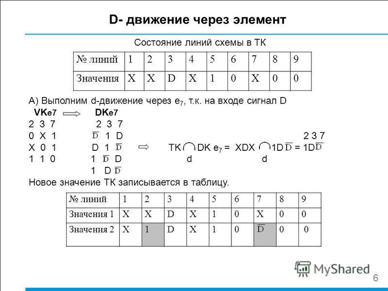 6 D- движение через элемент линий 123456789 ЗначенияХХDX10X00 Состояние линий схемы в ТК А) Выполним d-движение через е 7, т.к. на входе сигнал D VK e7 DK e7 2 3 7 0 X 1 1 D 2 3 7 X 0 1 D 1 TK DK е 7 = XDX 1D = 1D 1 1 0 1 D d d 1 D Новое значение ТК