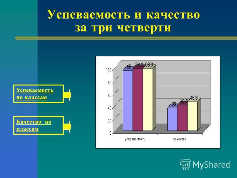 Успеваемость и качество за три четверти Успеваемость по классам Качество по классам