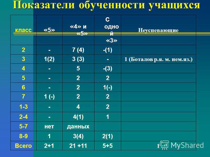 Показатели обученности учащихся класс «5»«5» « 4 » и « 5 » С одной « 3 » Неуспевающие 2-7 (4)-(1) 31(2)3 (3)- 1 (Боталов р.я. м. нем.яз.) 4-5-(3) 5-22 6-21(-) 7 22 1-3-42 2-4-4(1)1 5-7 нет данных 8-913(4)2(1) Всего 2+121 +115+5 1
