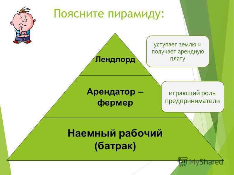 Поясните пирамиду: Лендлорд Арендатор – фермер Наемный рабочий (батрак) уступает землю и получает арендную плату играющий роль предприниматели