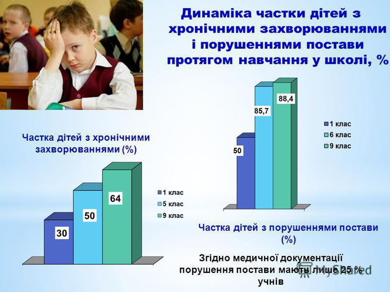 Динаміка частки дітей з хронічними захворюваннями і порушеннями постави протягом навчання у школі, % Частка дітей з хронічними захворюваннями (%) Частка дітей з порушеннями постави (%) Згідно медичної документації порушення постави мають лише 25 % уч