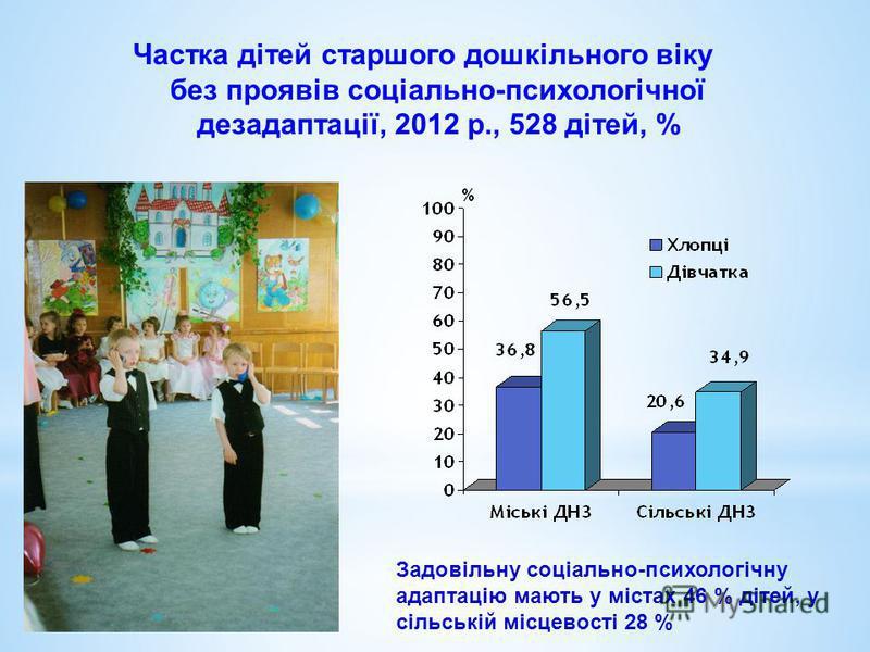 Частка дітей старшого дошкільного віку без проявів соціально-психологічної дезадаптації, 2012 р., 528 дітей, % Задовільну соціально-психологічну адаптацію мають у містах 46 % дітей, у сільській місцевості 28 %
