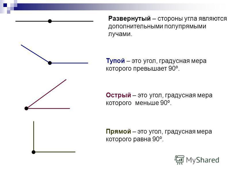 Развернутый – стороны угла являются дополнительными полупрямыми лучами. Тупой – это угол, градусная мера которого превышает 90º. Острый – это угол, градусная мера которого меньше 90º. Прямой – это угол, градусная мера которого равна 90º.