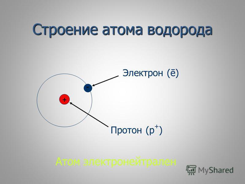 Строение атома водорода + - Протон (p + ) Электрон (ē) Атом электронейтрален
