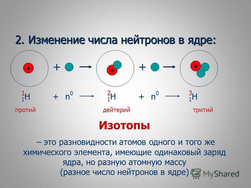 2. Изменение числа нейтронов в ядре: + 1Н1Н + + + + 1 + n0n0 1Н1Н 2 1Н1Н 3 + n0n0 протий дейтерий тритий Изотопы – это разновидности атомов одного и того же химического элемента, имеющие одинаковый заряд ядра, но разную атомную массу (разное число не