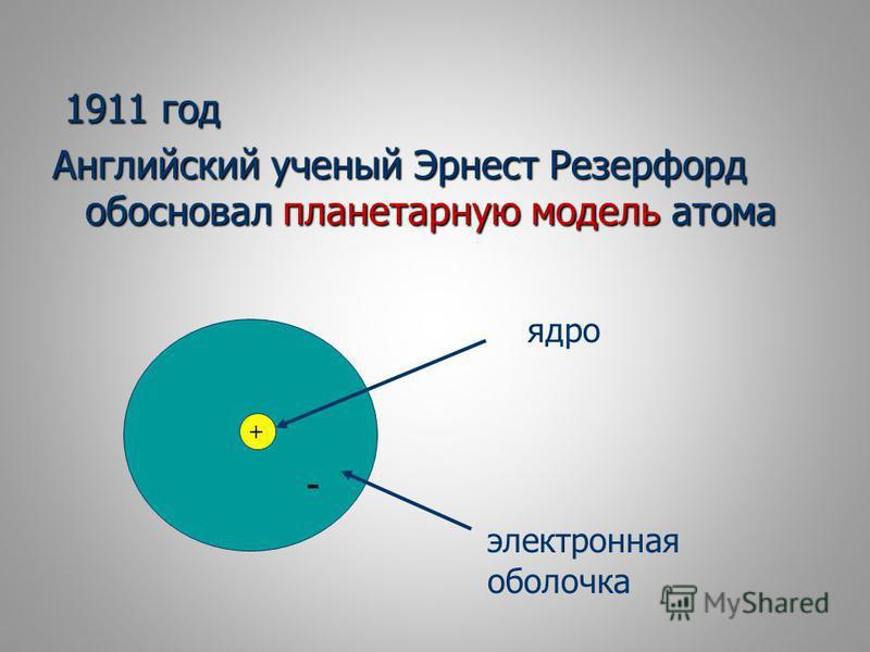 1911 год 1911 год Английский ученый Эрнест Резерфорд обосновал планетарную модель атома + ядро электронная оболочка -