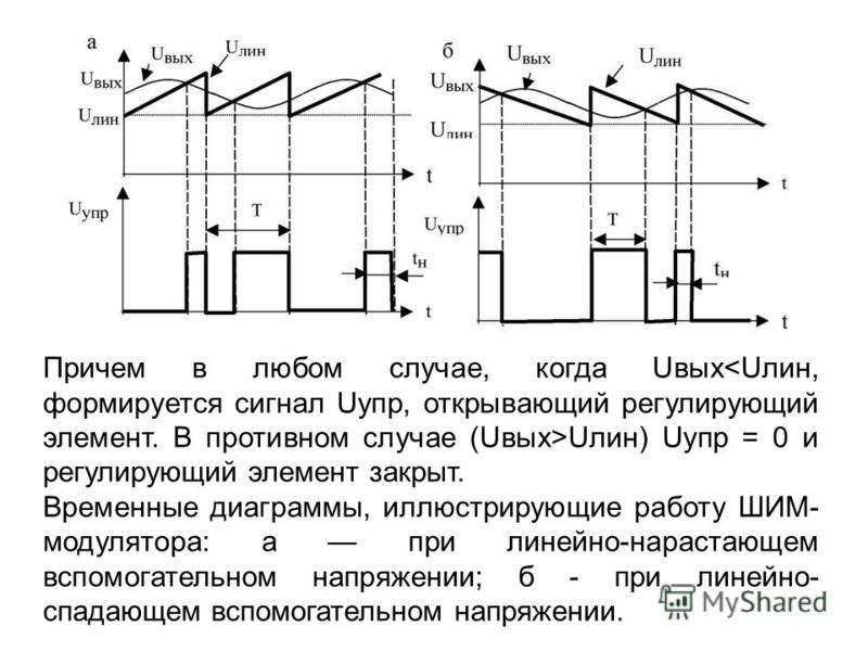 Причем в любом случае, когда Uвых Uлин) Uупр = 0 и регулирующий элемент закрыт. Временные диаграммы, иллюстрирующие работу ШИМ- модулятора: а при линейно-нарастающем вспомогательном напряжении; б - при линейно- спадающем вспомогательном напряжении.