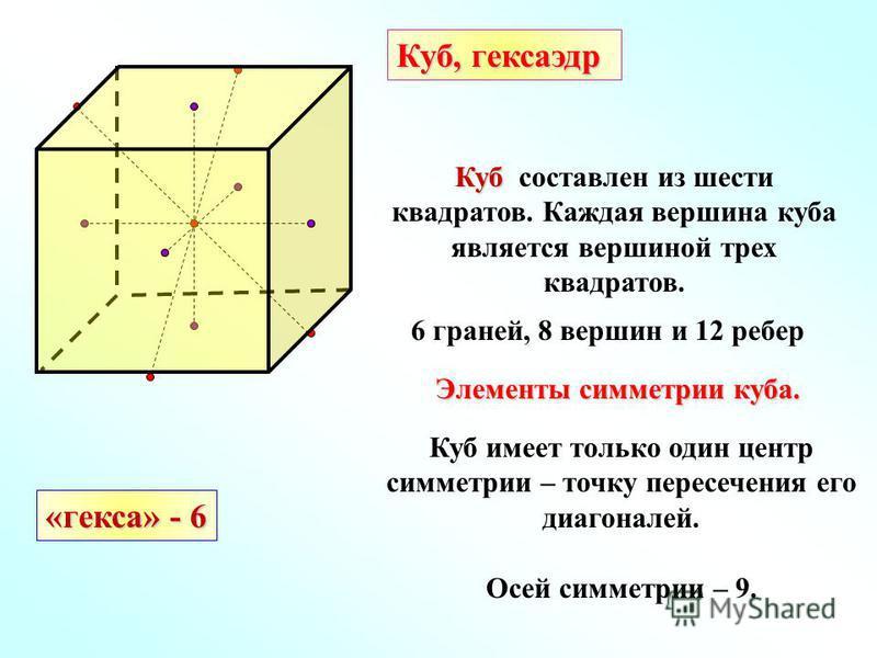 Куб Куб составлен из шести квадратов. Каждая вершина куба является вершиной трех квадратов. 6 граней, 8 вершин и 12 ребер «кекса» - 6 Куб, кексаэдр Куб имеет только один центр симметрии – точку пересечения его диагоналей. Осей симметрии – 9. Элементы