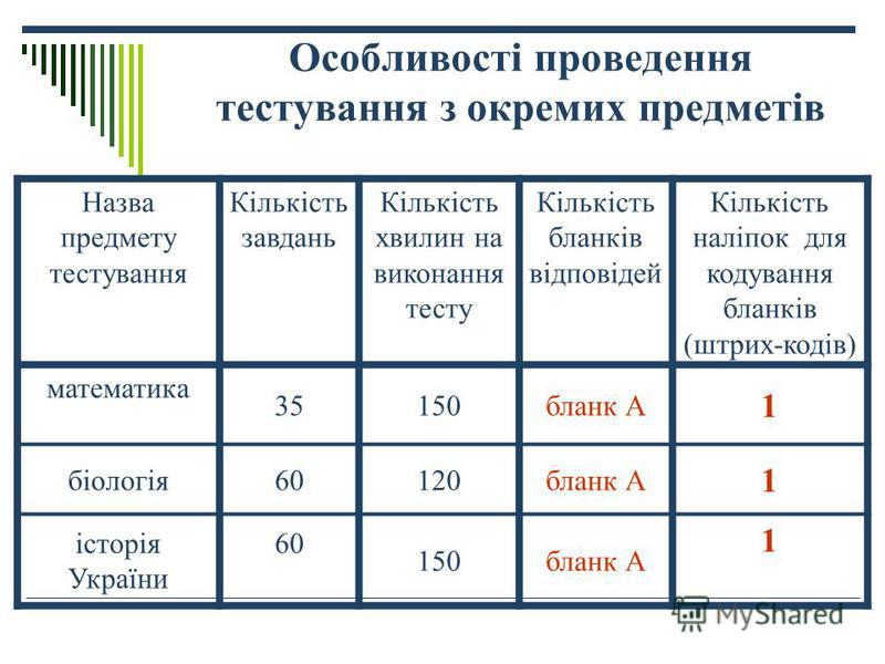 Особливості проведення тестування з окремих предметів Назва предмету тестування Кількість завдань Кількість хвилин на виконання тесту Кількість бланків відповідей Кількість наліпок для кодування бланків (штрих-кодів) математика 35150бланк А 1 біологі